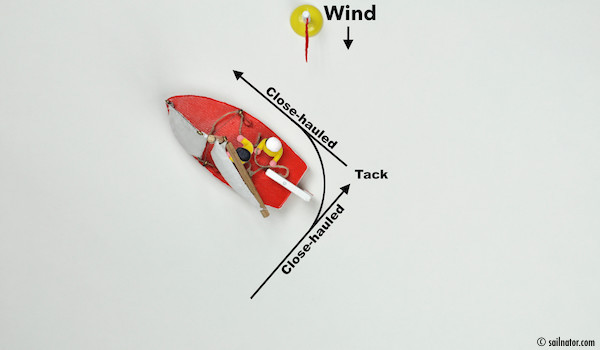 "Figure 41: Stop bearing away by putting the tiller in the middle of the boat. Command: ""Sailing close-hauled!"""