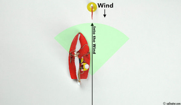 Figure 19: If the bow points into the wind the mainsail is in the middle of the boat and the jib luffs. To sail directly into the wind is impossible.