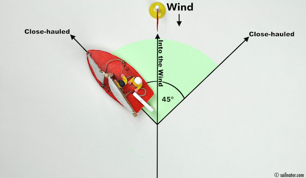 Figure 21: When the helmsman bears away about 45 degrees, the sails fill with wind.