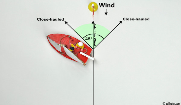 Figure 23: The sails are trimmed properly. But how does the helmsman find close-hauled?
