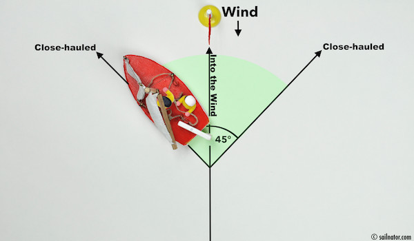 Figure 24: The helmsman heads up until the jib luffs (flaps).