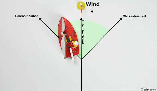 "Figure 25: Oops. He headed up too far. The jib already has wind from the other side. (backwind) The boat is ""In irons""."