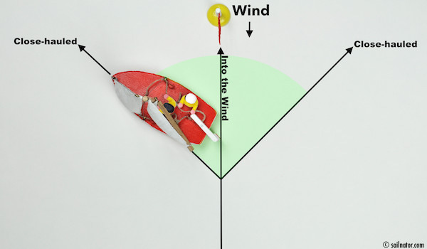 Figure 26: The helmsman bears away till the jib fills with wind again.
