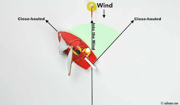Figure 22: If the sheets are not hauled the sails are going to the direction the wind blows towards.