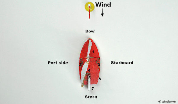 Figure 1: 1. Deck | 2. Jib sheet port side | 3. Jib sheet starboard | 4. Cockpit | 5. Tiller | 6. Hull | 7. Rudder