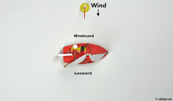 Figure 8: When the boat heels to the leeward side in high wind, the crew sits on the windward side, too.