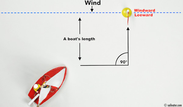 Figure 64: Approach from leeward to a line of a boat's length distance parallel to the windward-leeward line.