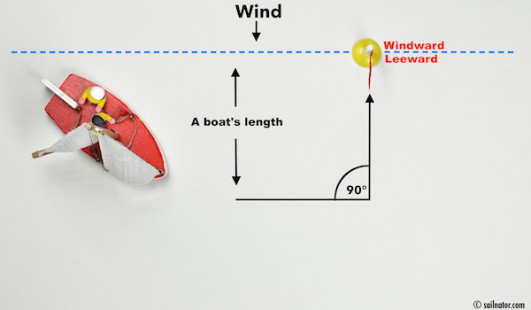 Figure 65: Approach from windward to a line of a boat's length distance parallel to the windward-leeward line.