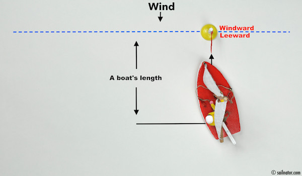 Figure 70: If the bow goes to port side, the tiller points to the boom that is skipping to port side too …