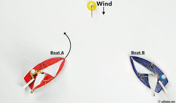 Figure 116: Boat A has the wind on port side and has to keep out of the way. Either by tacking  …