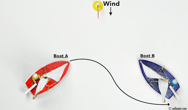 Figure 117: … or by going through behind the stern of Boat B!