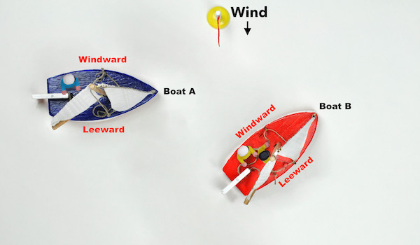 Figure 118: Two sailing vessels are approaching one another with risk of collision and have the wind from the same side. Boat A is to windward of Boot B and has to give way.
