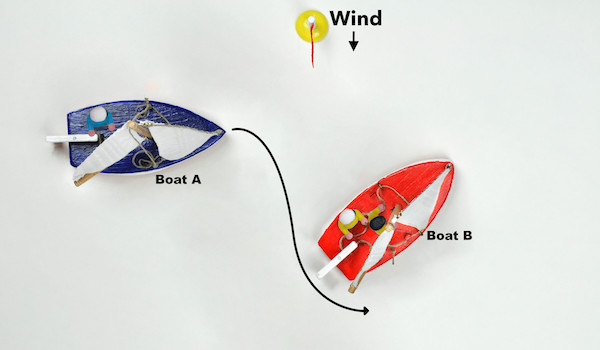 Figure 120: ...  or going through behind the stern of boat B.