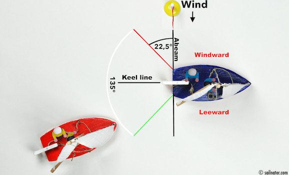 Figure 126: The red boat approaches the blue boat from an angle of more than 22.5 degrees abaft its beam. So it is an overtaker and has to keep clear.