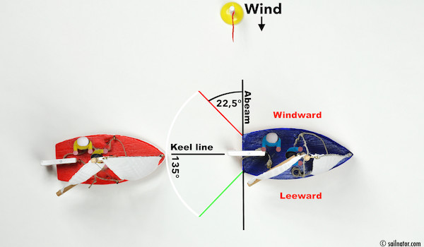 """Figure 127: """"To keep clear means, that it has to keep out of the way of the boat in front and is not allowed to interfere it."""