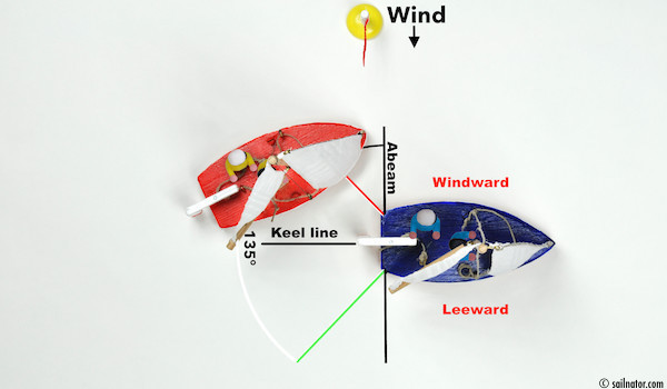 Figure 128: We overtake on the windward side. On the leeward side we would get into the wind shadow of the other boat. We could not pass or just very slowly.