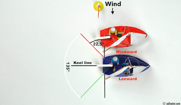 Figure 129: Overtaking on windward side in a sufficient distance.