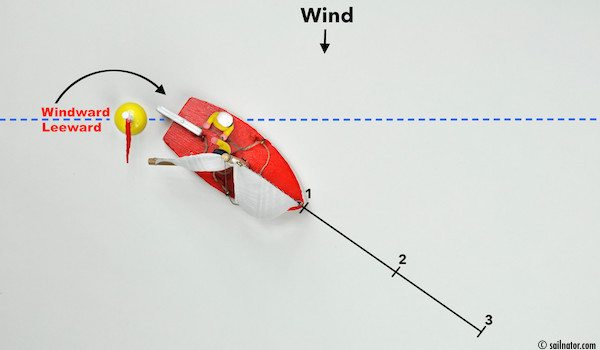 "Figure 77: Crossing over the windward-leeward line. Command: ""Lookout, count!"" The lookout looks and points to the buoy!"