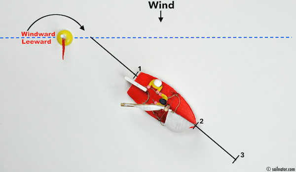Figure 78: A boat's length distance to the windward-leeward line.