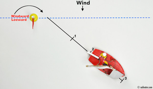 "Figure 79: Two boat's length distance to the windward-leeward line. Command: ""Ready for Quick-turn?"" Answer: ""Ready!"""