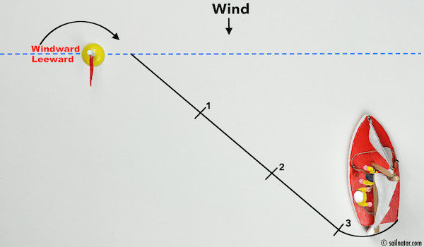 Figure 82: The bow moves through the wind.