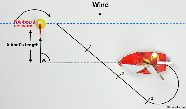Figure 84: Approaching the buoy with a boat's length distance parallel to the windward-leeward line.