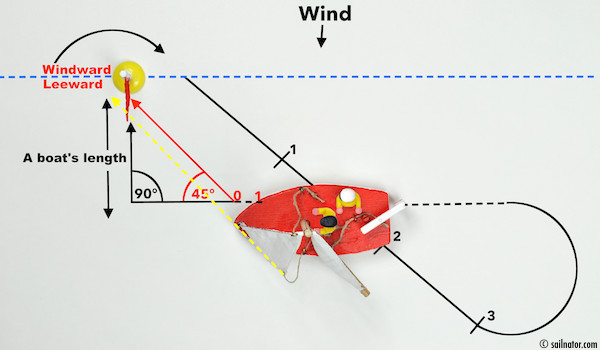 "Figure 87: Clew and tack of the released jib are in line with the point where the boat is supposed to stop. The crew answers: ""Ready! … 0!"" The helmsman releases the main sheet."