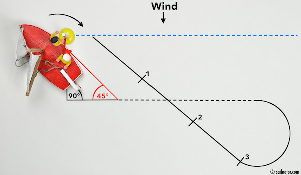 "Figure 89: Mainsail and jib are blown leeward by the wind! The buoy can be picked up safely behind the shrouds without any danger. The crew calls: ""Buoy is caught!"""