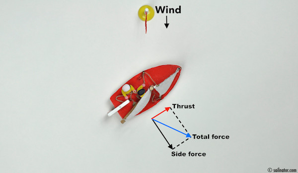 <strong>Figure 14:</strong> Sailing close to the wind the thrust forward is lowest.