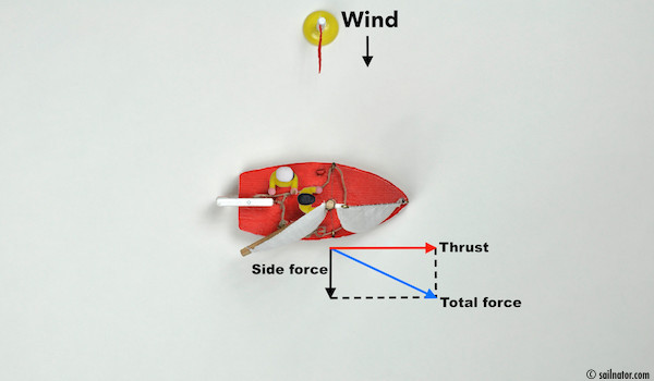 Figure 15: Turns the bow away from the wind the share of the side force declines with less heeling and drift and the share of the thrust forward grows.