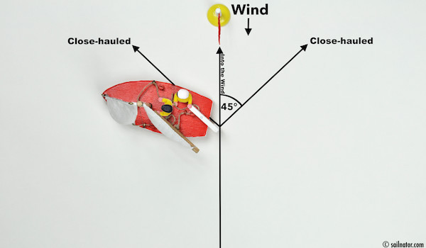Figure 28: The mainsheet block that is connected to the boom stands above the leeward edge of the hull. Continue to bear away until the luff of the mainsail stops luffing.