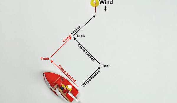 Figure 54: Instead of sailing short beats with lots of tacks, we can sail two long beats with only one tack.