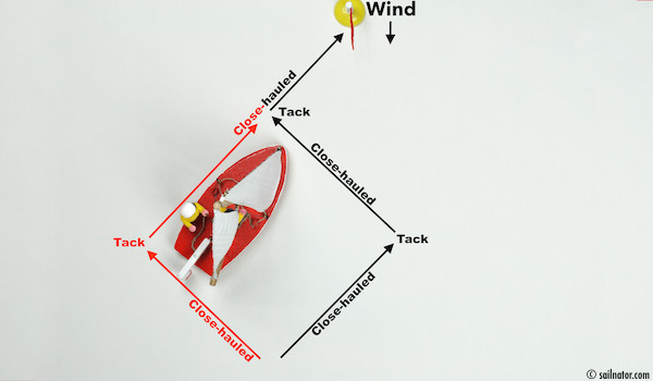 Figure 55: Even that way we reach an upwind destination.