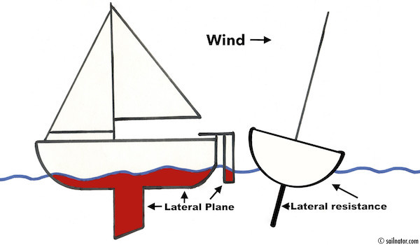 <strong>Figure 13:</strong> Lateral plane (red area) and water build a resistance, so that the boat transforms the crosswise total force of the lift into thrust and lets it move forward.