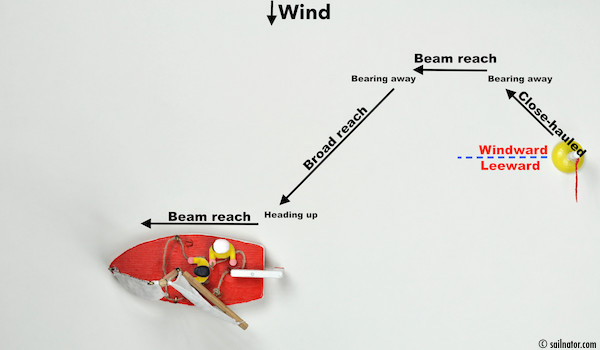 Figure 59: Then it has to head up to beam reach again ...