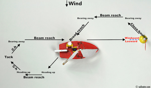 Figure 62: On course beam reach it crosses its own wake and reaches the buoy without jibing.