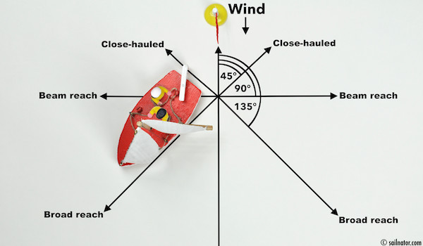 Figure 32: Head up till the jib fills with wind again.