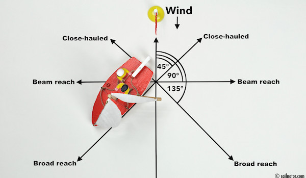 "Figure 33: Command: ""Sailing broad reach!"""