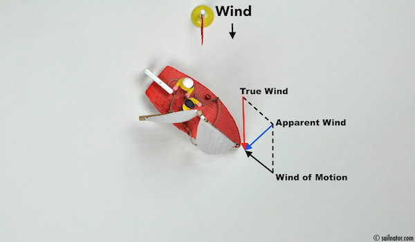 <strong>Figure 17:</strong> The more a boat bears away from the wind, the weaker the apparent wind becomes.