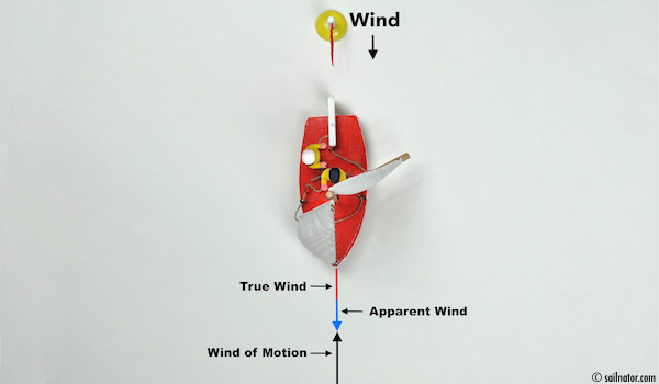 Figure 18: When sailing downwind the true wind and apparent wind have the same direction.